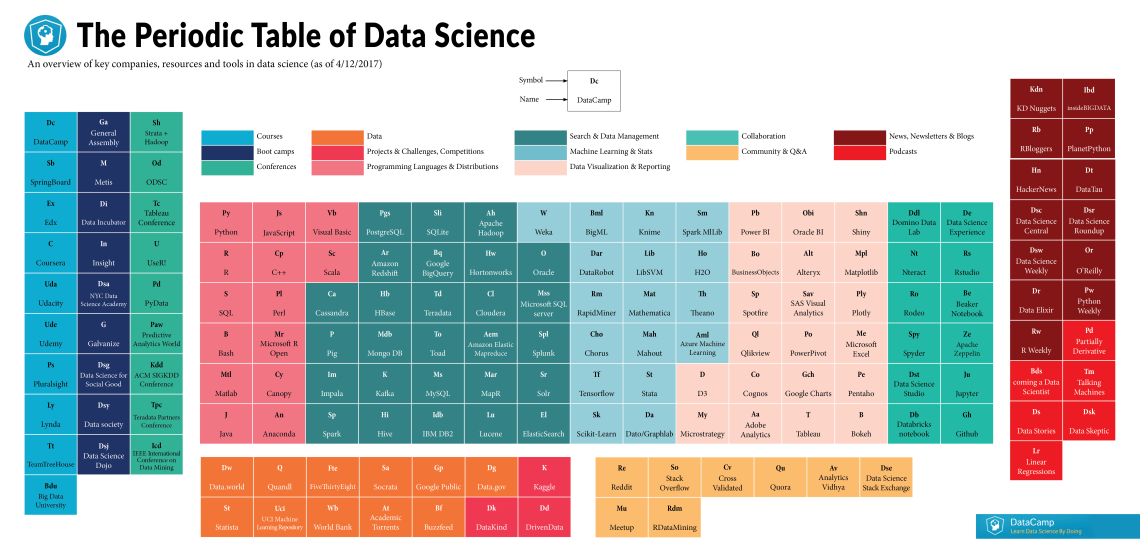 Data-Science-Periodic-Table.png