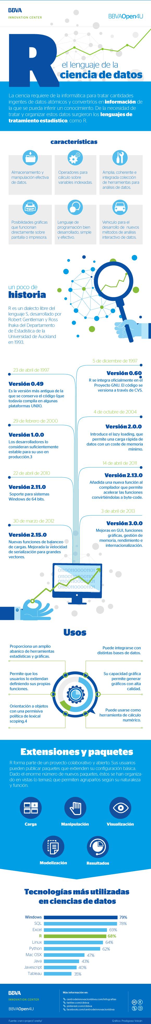 bbva-open4u-infografia-r-lenguaje-de-la-ciencia-de-datos.png