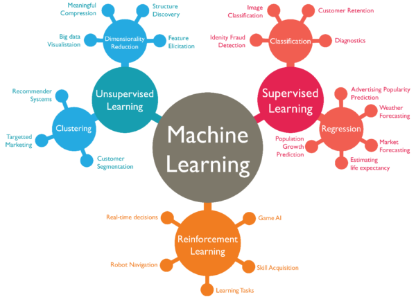 machine-learning-600x429.png
