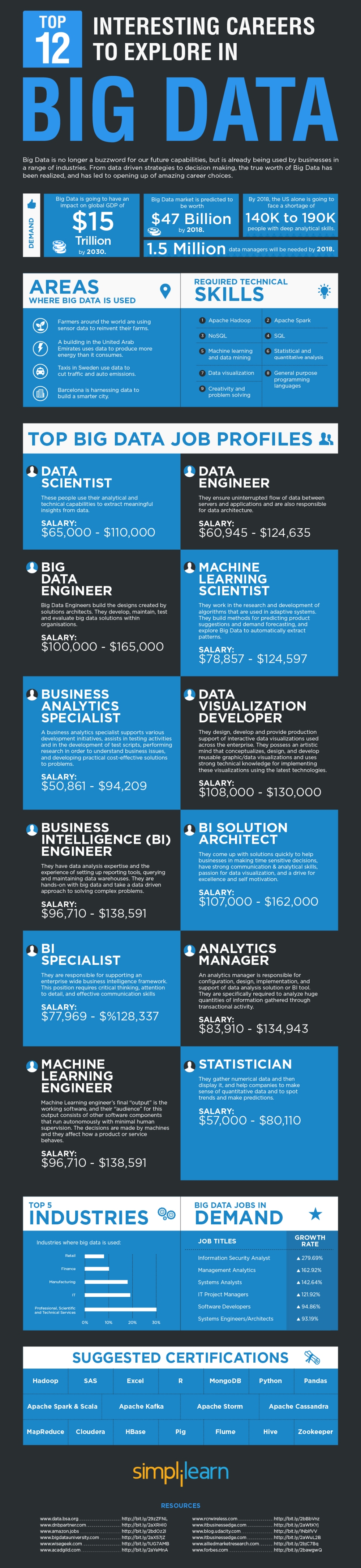 Top-12-interesting-careers-to-explore-in-bigdata-2016.jpg