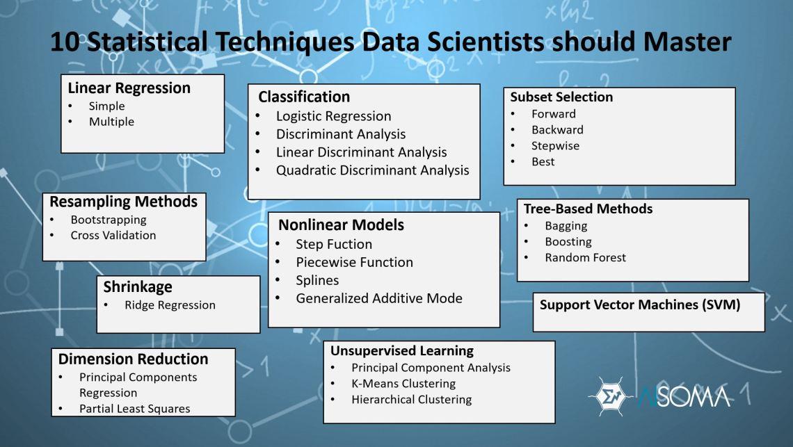 10 Statistical Techniques Data Scientists Should Master #AI #ML #KI #DataScience #statistics #machinelearning #analytics #BigDataAnalytics #BI #Algorithms